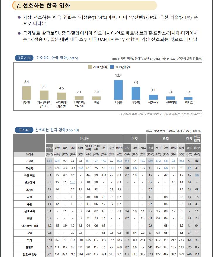 한류조사05.PNG 중국이 요즘 한국 문화에 열등감 느끼는 이유(feat. 2020 해외한류실태조사)